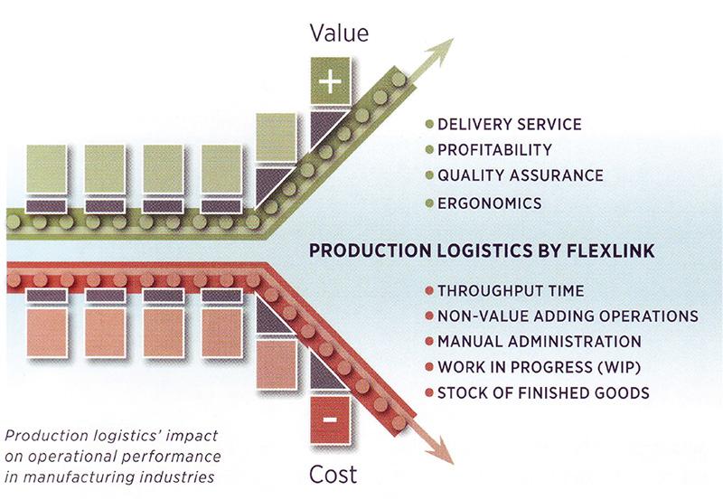 Flexible Conveyors (Aluminium)